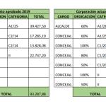 Los ediles de PP y Ciudadanos aprueban subirse el sueldo en un 60% en su primer Pleno